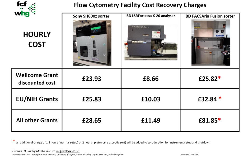 recovery charges